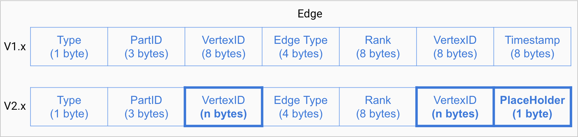 The edge format of storage service