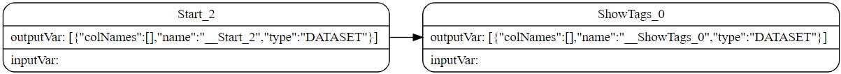 Graphviz graph of EXPLAIN SHOW TAGS